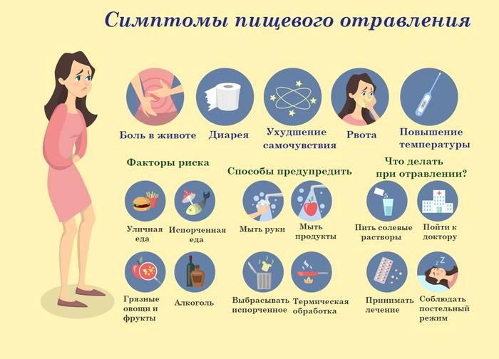 Отравление Пищевое Лечение Диета.