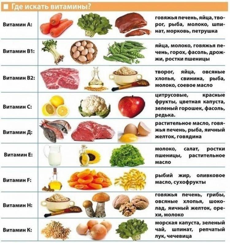v-kakix-produktax-soderzhatsya-vitaminy2_750x792