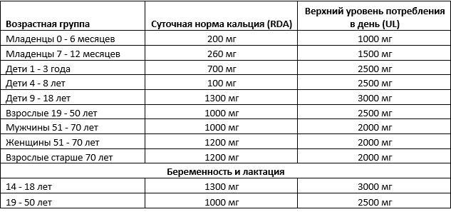 sutochnaya-norma-kalciya1