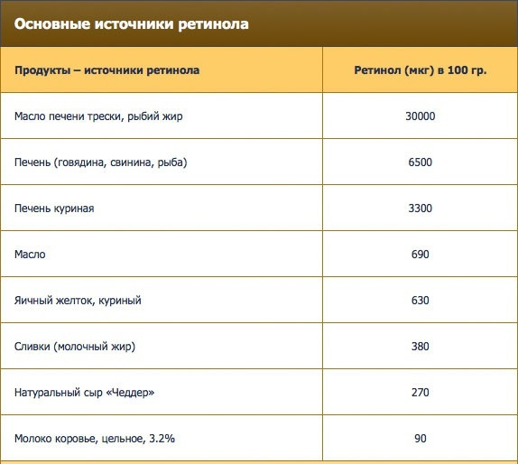 v-kakikh-produktakh-nakhoditsya-vitamin-a-retinol