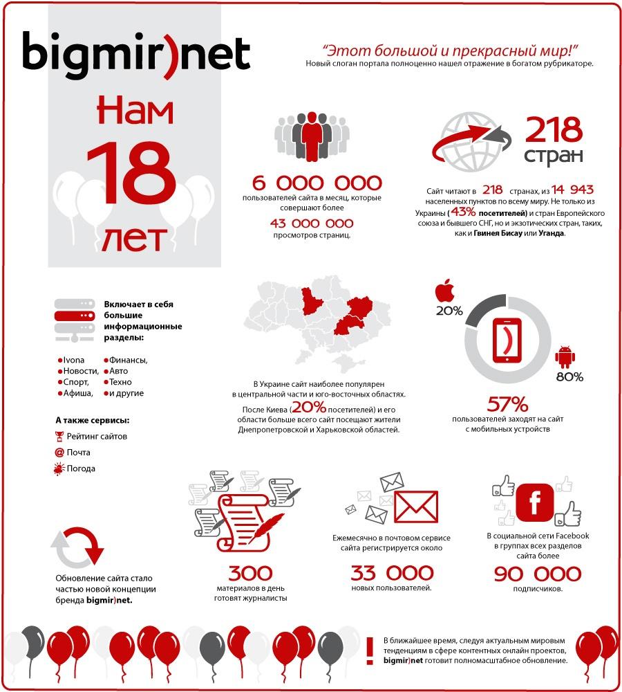 bigmir-18