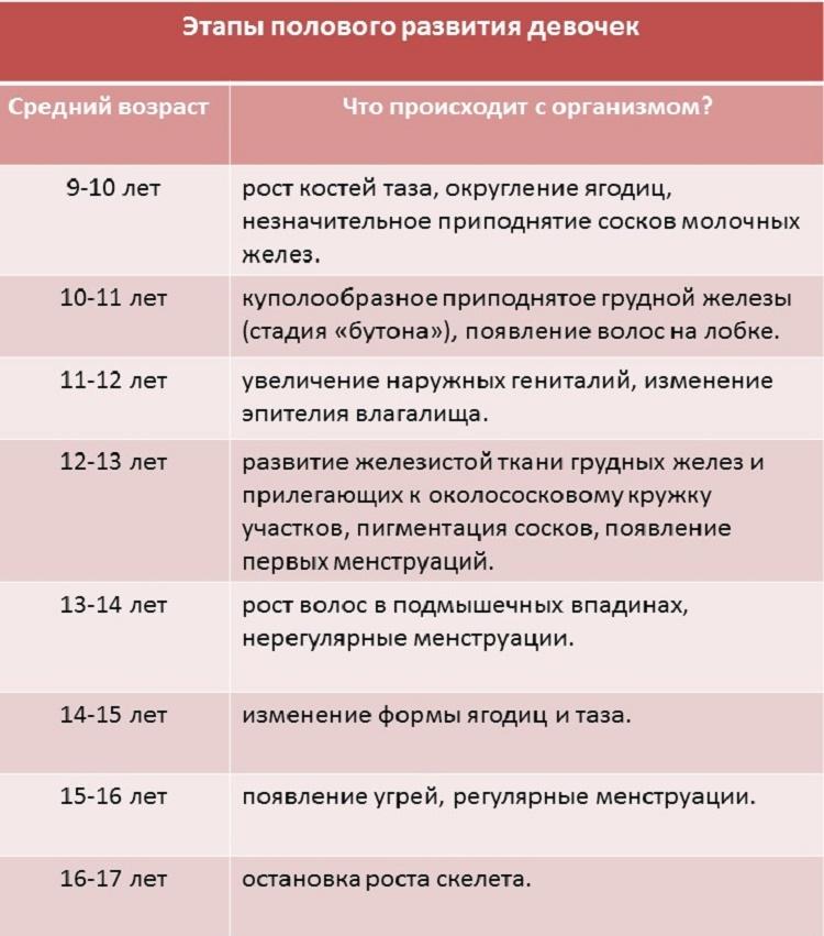 polovoye_razvitiye_girl