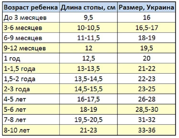 razmer_obuvi_po_vozrastu_1